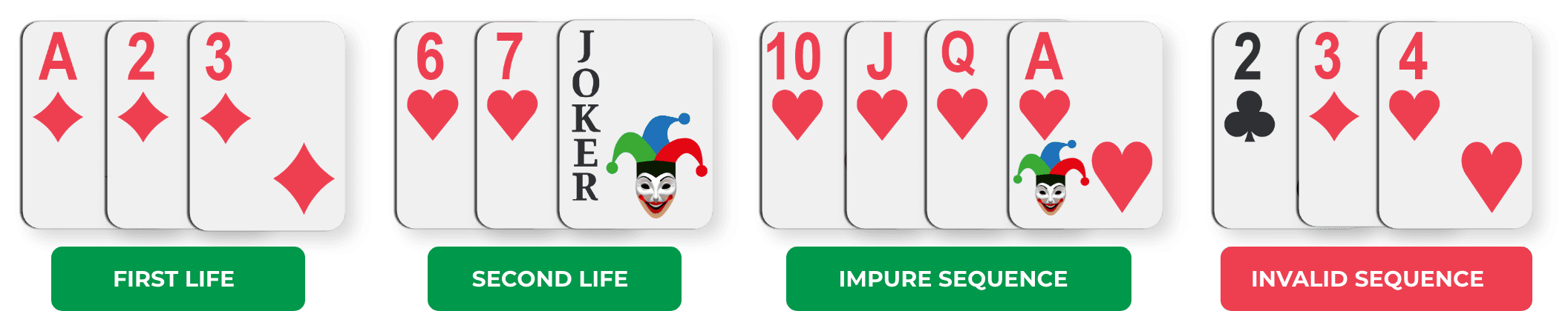 Rummy Cards Sequence